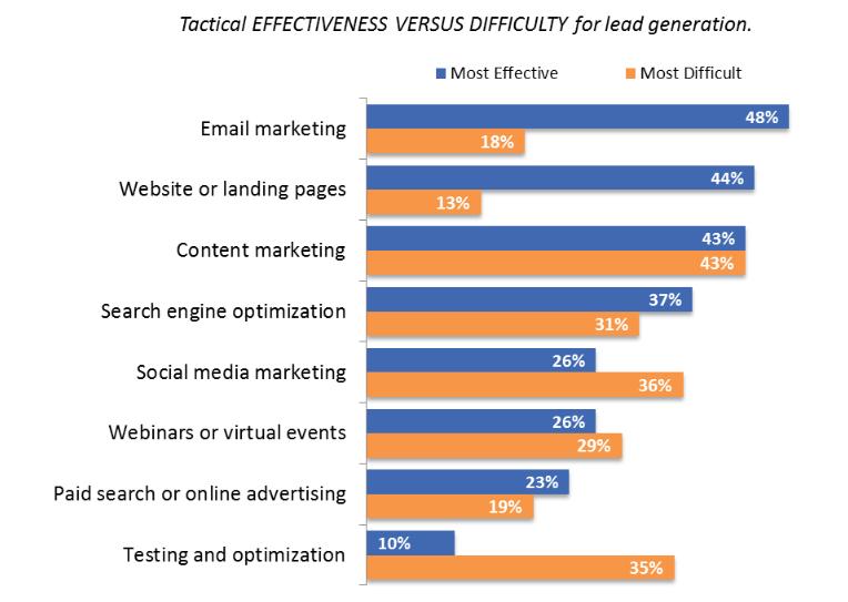 afectidad de las campañas de email marketing