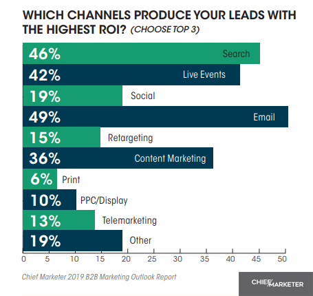 chief marketer mailing